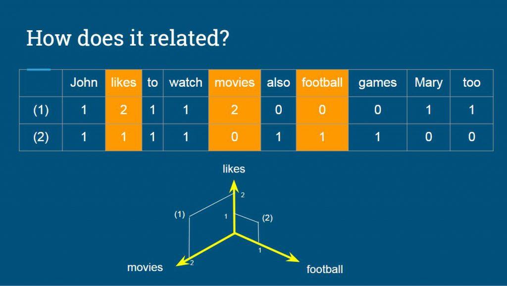 Pemakaian vektor dalam menghitung kata (Source: Muhammad Ammar Shadiq)